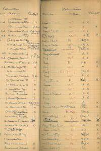 Register of volunteers from Queen Margaret College Part-Time Hospital Service  (Aug-Sep 1916)