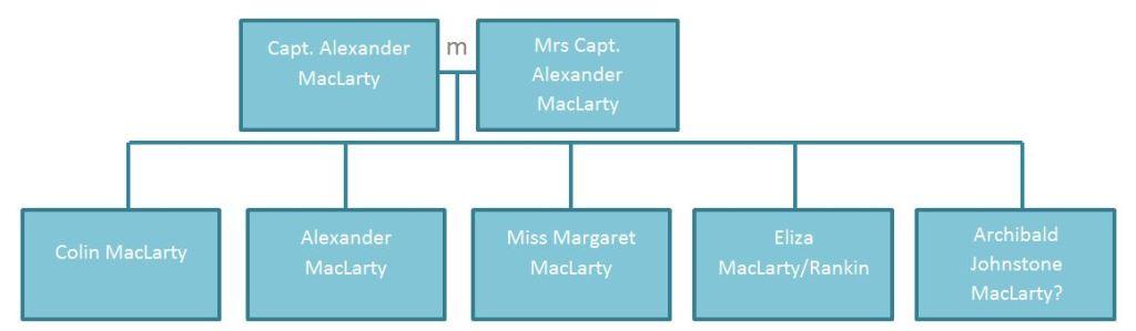 Family Tree (ish)