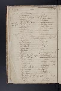 Visitor's Book June 1821_017