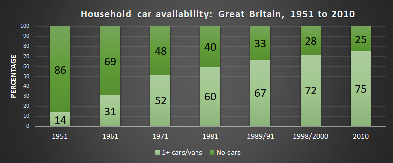 Image shows chart of household car availability every 10 years between 1951 and 2010. The number of people without access to a car is as follows: 1951 14%, 1961 31%, 1971 52%, 1981 60%, 1989/91 67%, 1998/2000 72%, and 2010 75%.