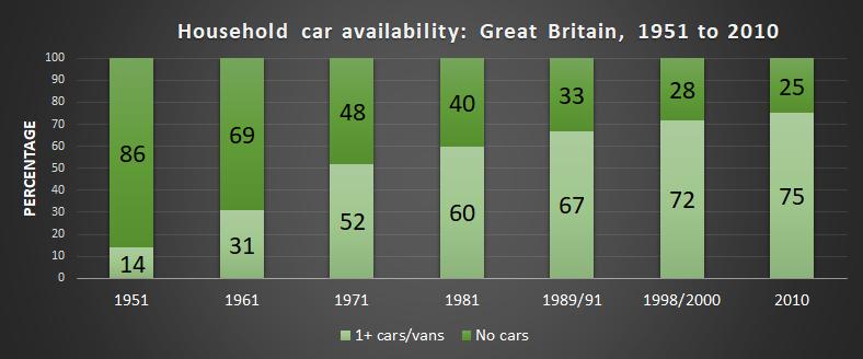 图为1951年至2010年每10年的家用汽车供应量图表。1951年14%,1961年31%,1971年52%,1981年60%,1989/91年67%,1998/2000年72%,2010年75%。