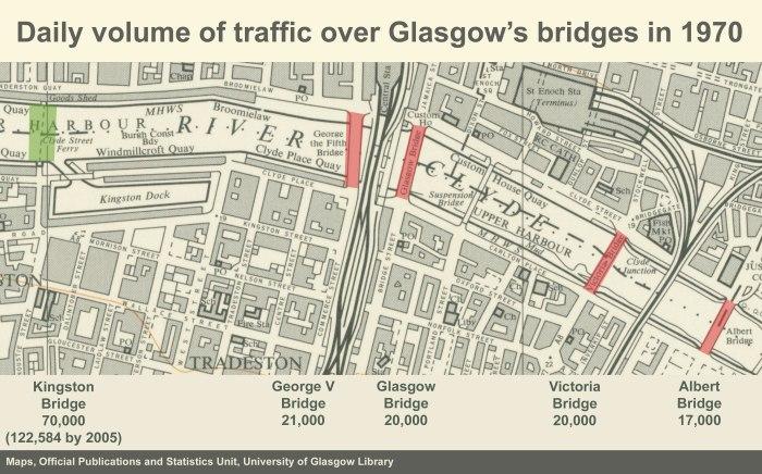 地图显示了1970年格拉斯哥桥的每日交通量。乔治V桥21,000,格拉斯哥桥20,000,维多利亚桥20,000,阿尔伯特桥17,000,金斯敦桥70,000。